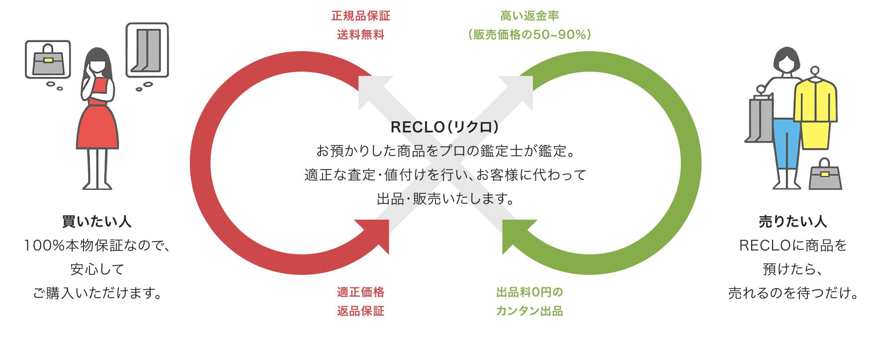 RECLO(リクロ)